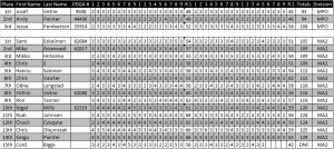 Results Samui Swine Classic